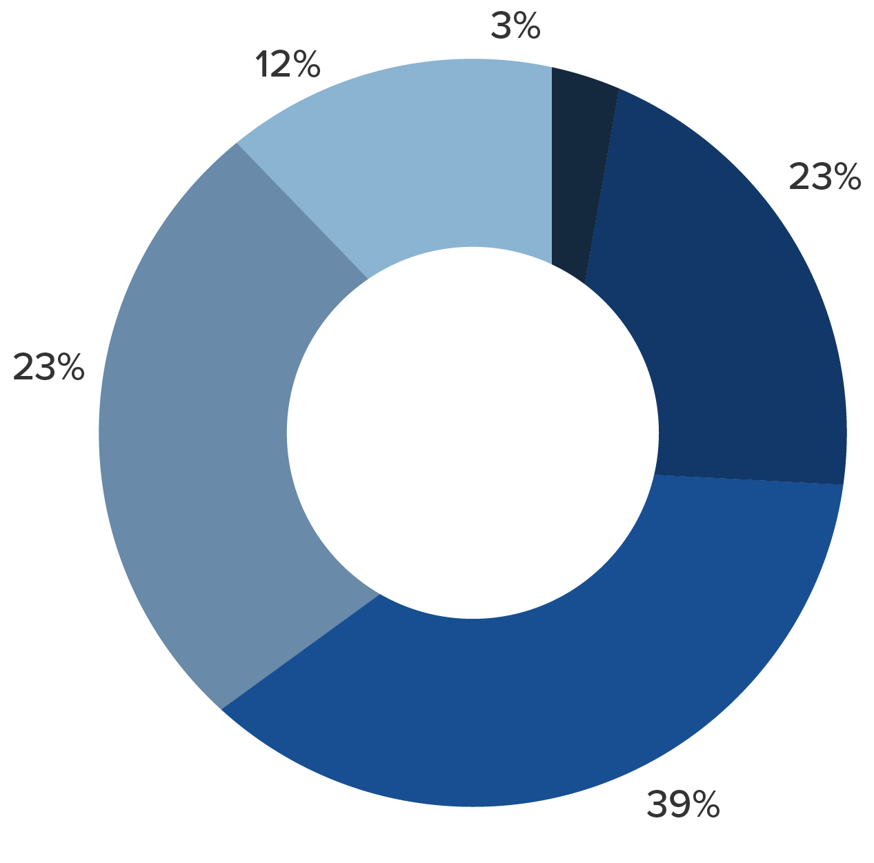 donut diagram showing percentages of global age groups