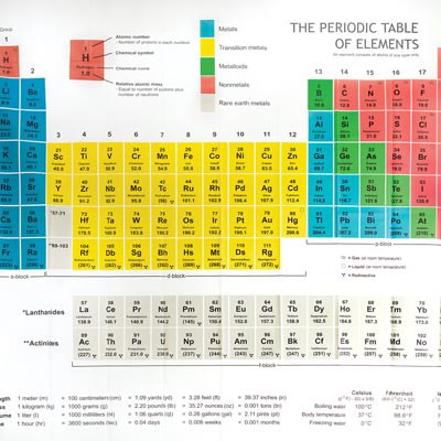 W49395P: Periodic Table Shower Curtain 1