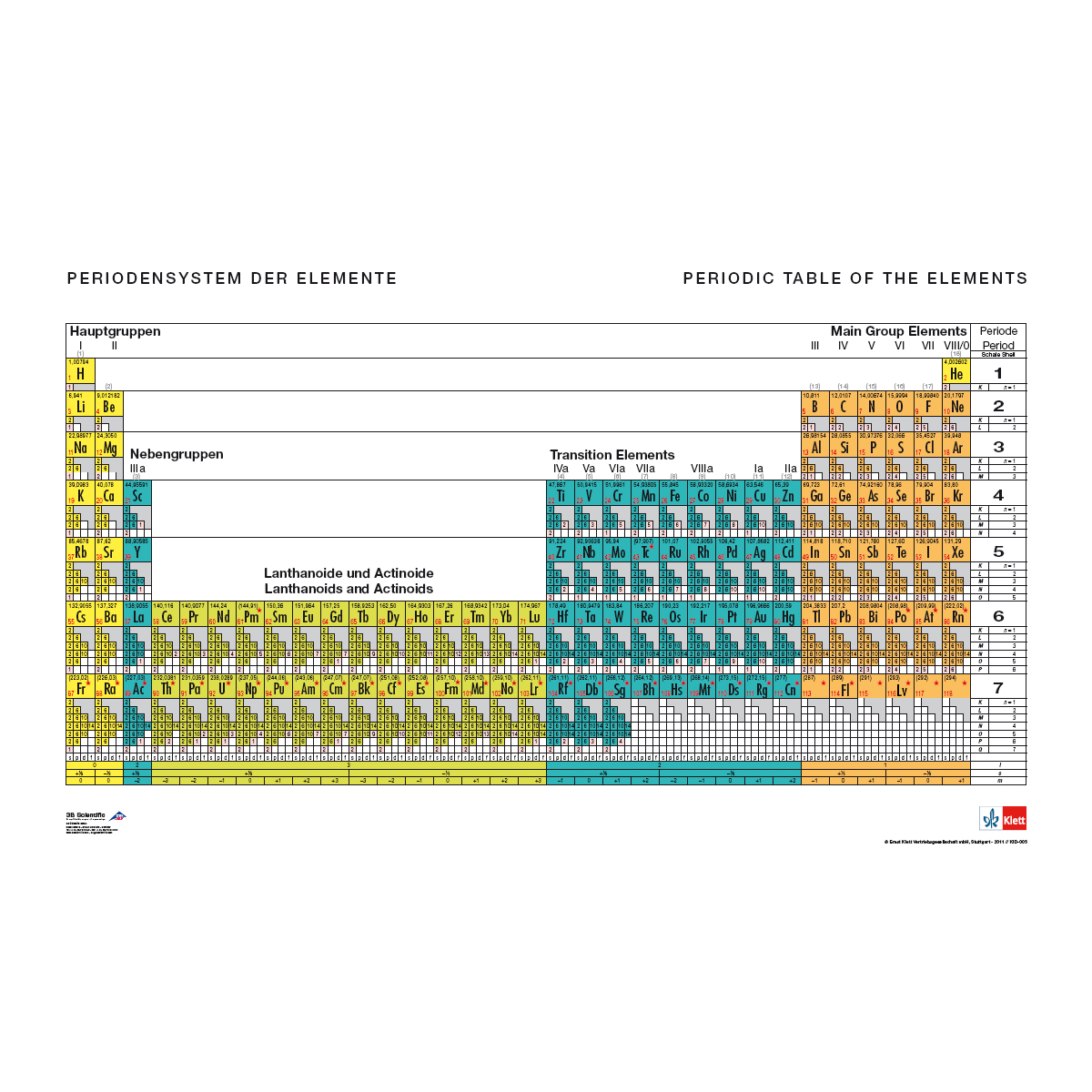 Tableau p riodique des l ments avec configuration des for Tableau elements